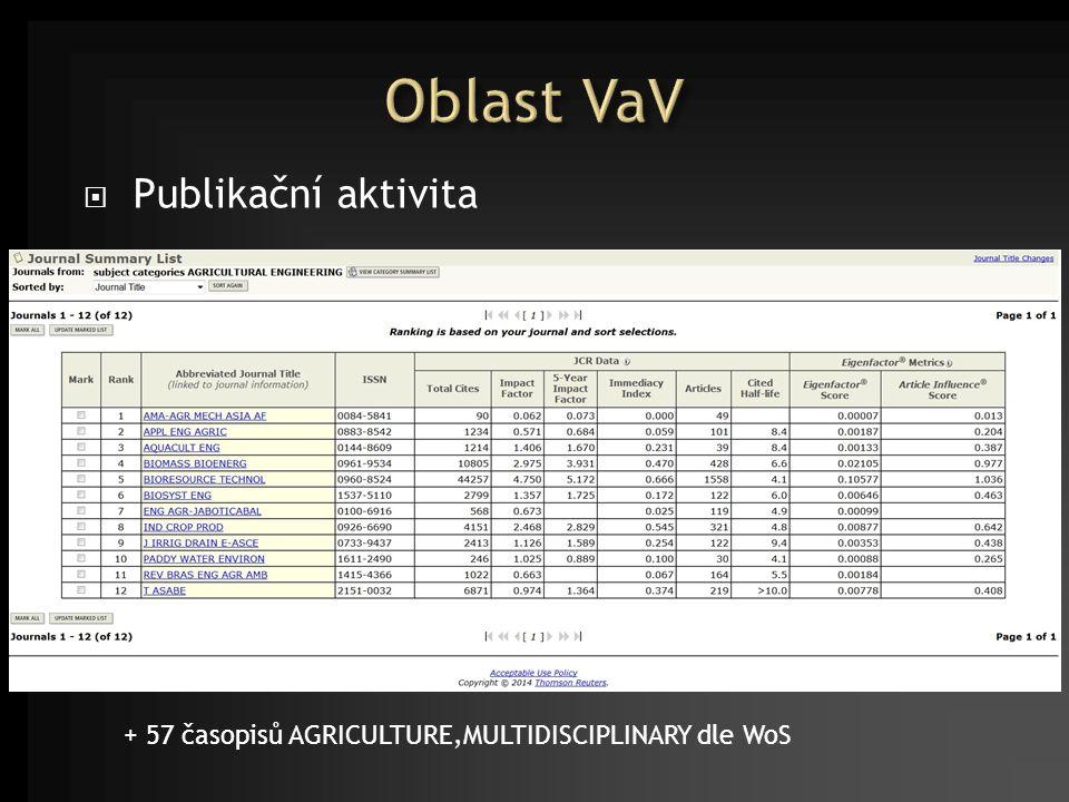  Publikační aktivita + 57 časopisů AGRICULTURE,MULTIDISCIPLINARY dle WoS