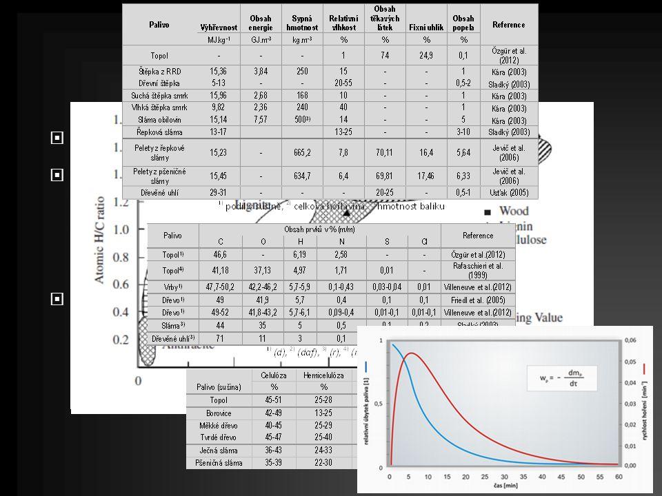  Suchá biomasa lignocelulózového charakteru  Výhřevnost  obsah vody  chemické složení a podíl základních komponent  podíl těkavé hořlaviny a fixního uhlíku  Fyzikální transformace biomasy  manipulovatelnost  homogenita ovlivňuje kinetiku hoření - regulovatelnost