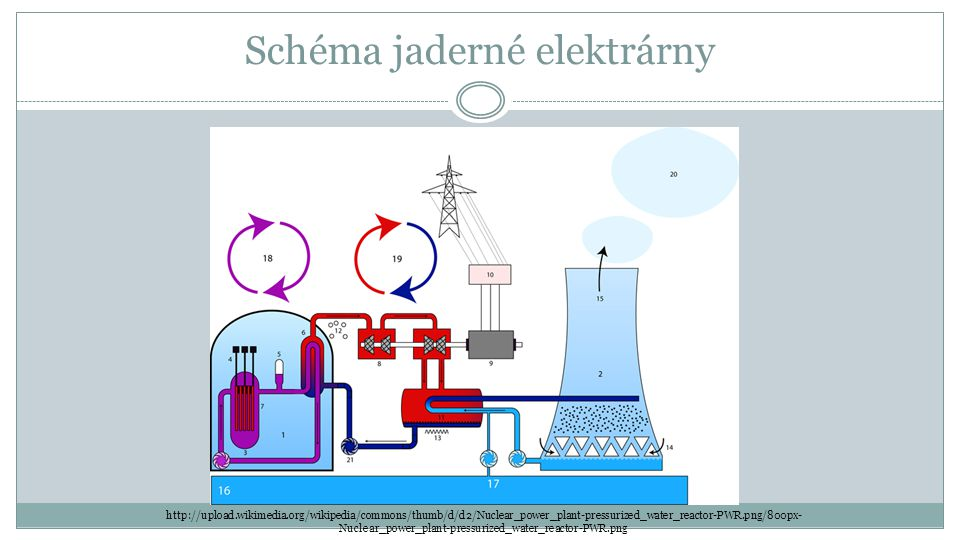Schéma jaderné elektrárny http://upload.wikimedia.org/wikipedia/commons/thumb/d/d2/Nuclear_power_plant-pressurized_water_reactor-PWR.png/800px- Nuclea