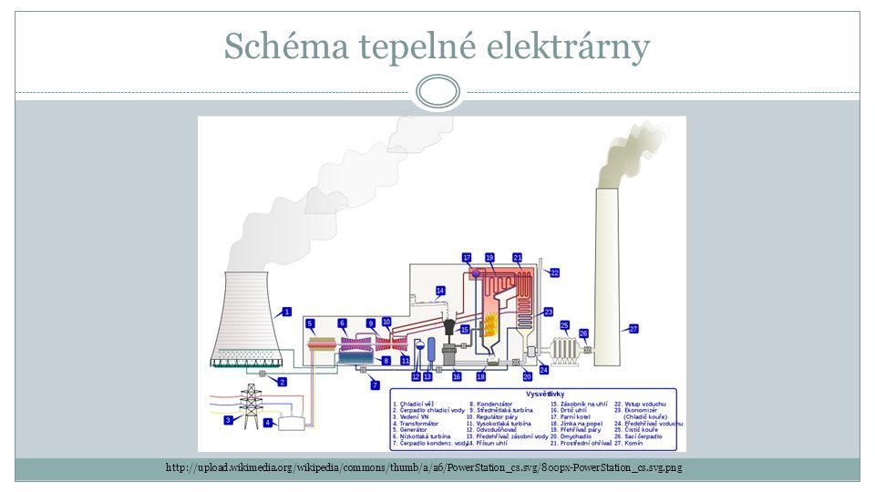 B) Jaderné elektrárny palivem je uran hrozba havárie a problém s ukládáním vyhořelého paliva V ČR jsou dvě jaderné elektrárny: 1.