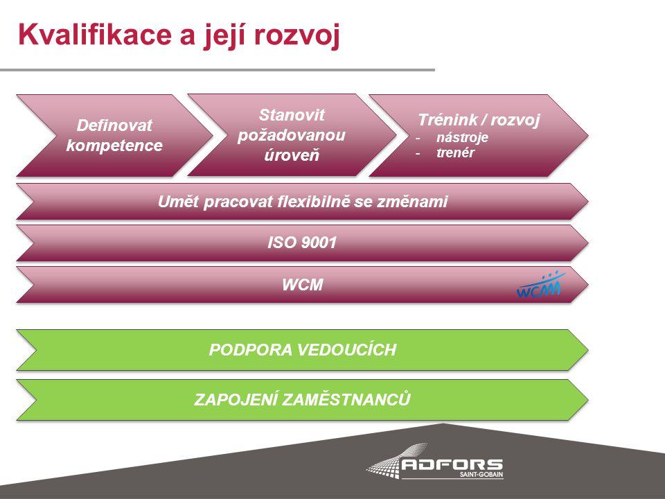 Kvalifikace a její rozvoj Definovat kompetence Stanovit požadovanou úroveň Trénink / rozvoj -nástroje -trenér Trénink / rozvoj -nástroje -trenér Umět pracovat flexibilně se změnami ISO 9001 WCM PODPORA VEDOUCÍCH ZAPOJENÍ ZAMĚSTNANCŮ