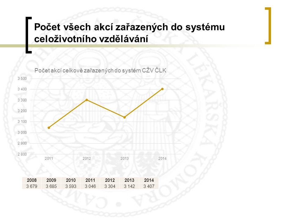 Počet všech akcí zařazených do systému celoživotního vzdělávání 2008200920102011201220132014 3 6793 6853 5933 0463 3043 1423 407