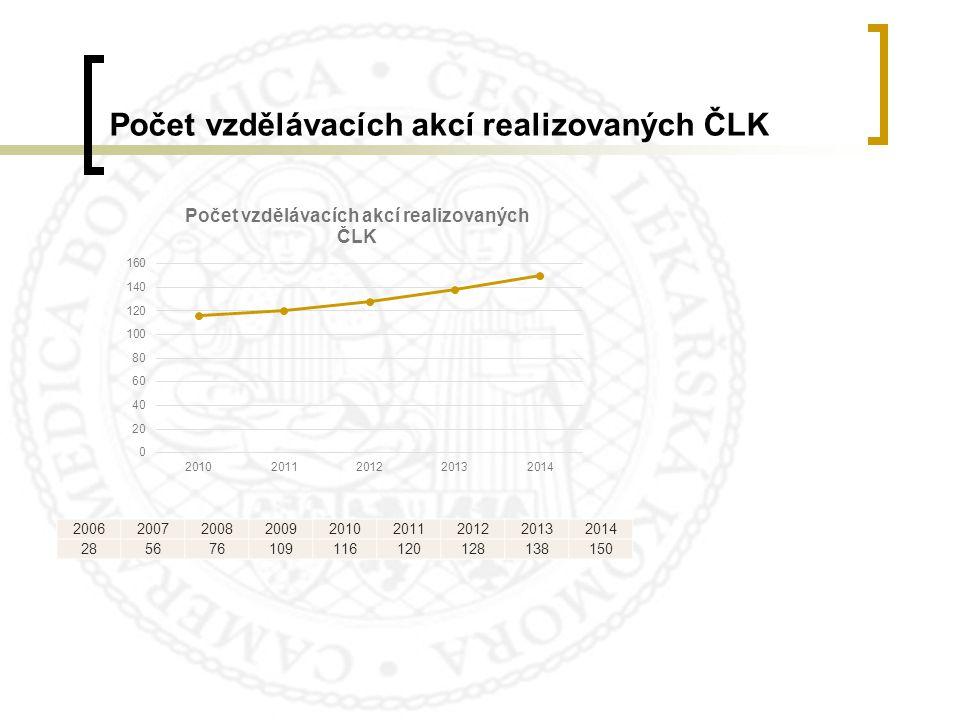 Počet vzdělávacích akcí realizovaných ČLK 200620072008200920102011201220132014 285676109116120128138150