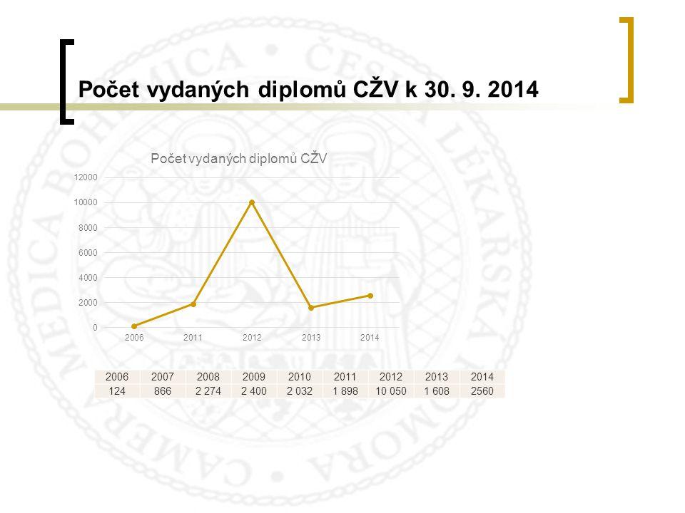 Počet vydaných diplomů CŽV k 30. 9. 2014 200620072008200920102011201220132014 1248662 2742 4002 0321 89810 0501 6082560
