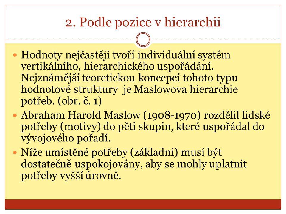 2. Podle pozice v hierarchii Hodnoty nejčastěji tvoří individuální systém vertikálního, hierarchického uspořádání. Nejznámější teoretickou koncepcí to