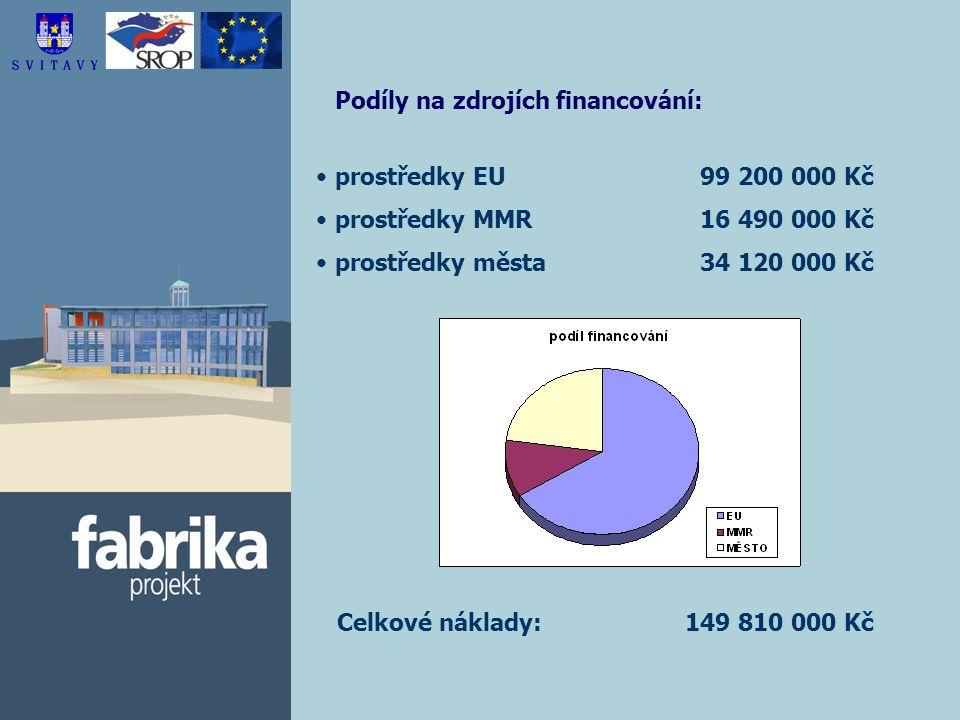 Podíly na zdrojích financování: prostředky EU 99 200 000 Kč prostředky MMR 16 490 000 Kč prostředky města 34 120 000 Kč Celkové náklady: 149 810 000 Kč
