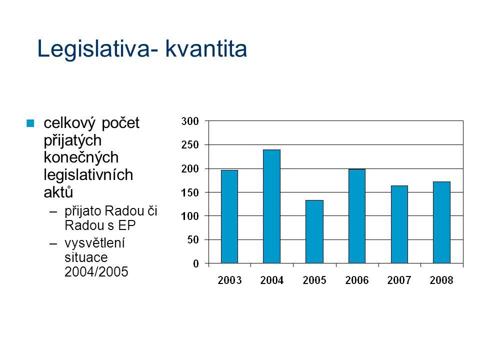 Legislativa- kvantita celkový počet přijatých konečných legislativních aktů –přijato Radou či Radou s EP –vysvětlení situace 2004/2005