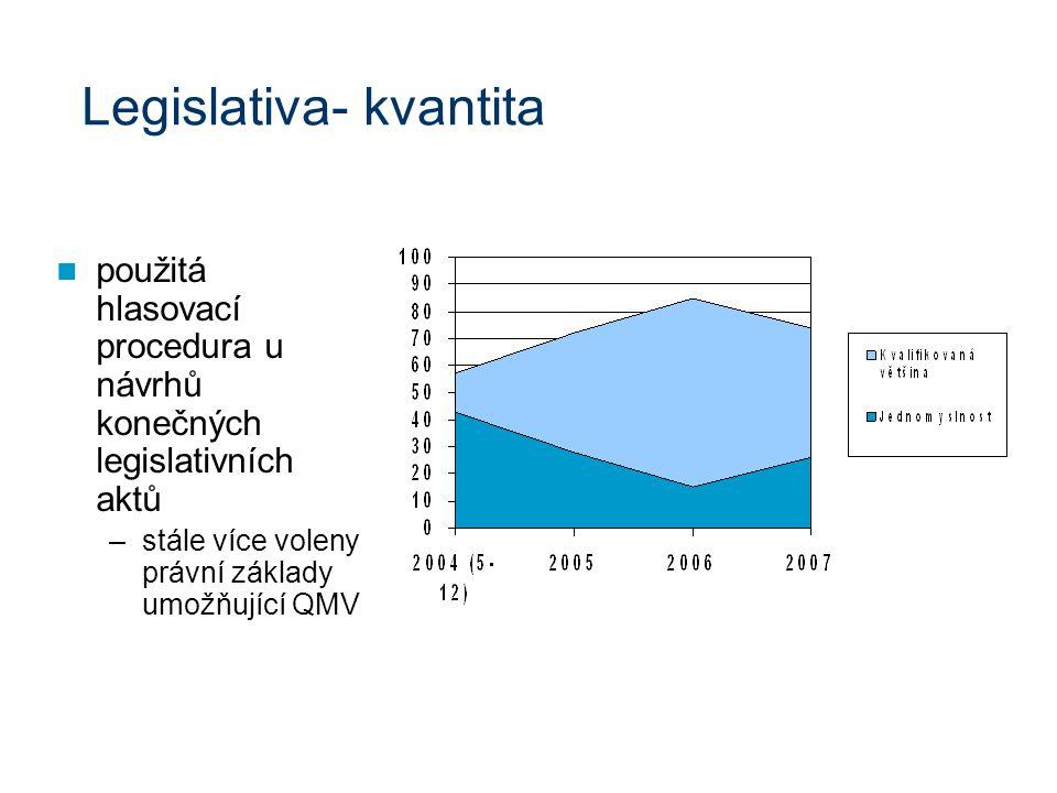 Legislativa- kvantita použitá hlasovací procedura u návrhů konečných legislativních aktů –stále více voleny právní základy umožňující QMV