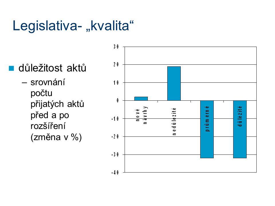 """Legislativa- """"kvalita důležitost aktů –srovnání počtu přijatých aktů před a po rozšíření (změna v %)"""