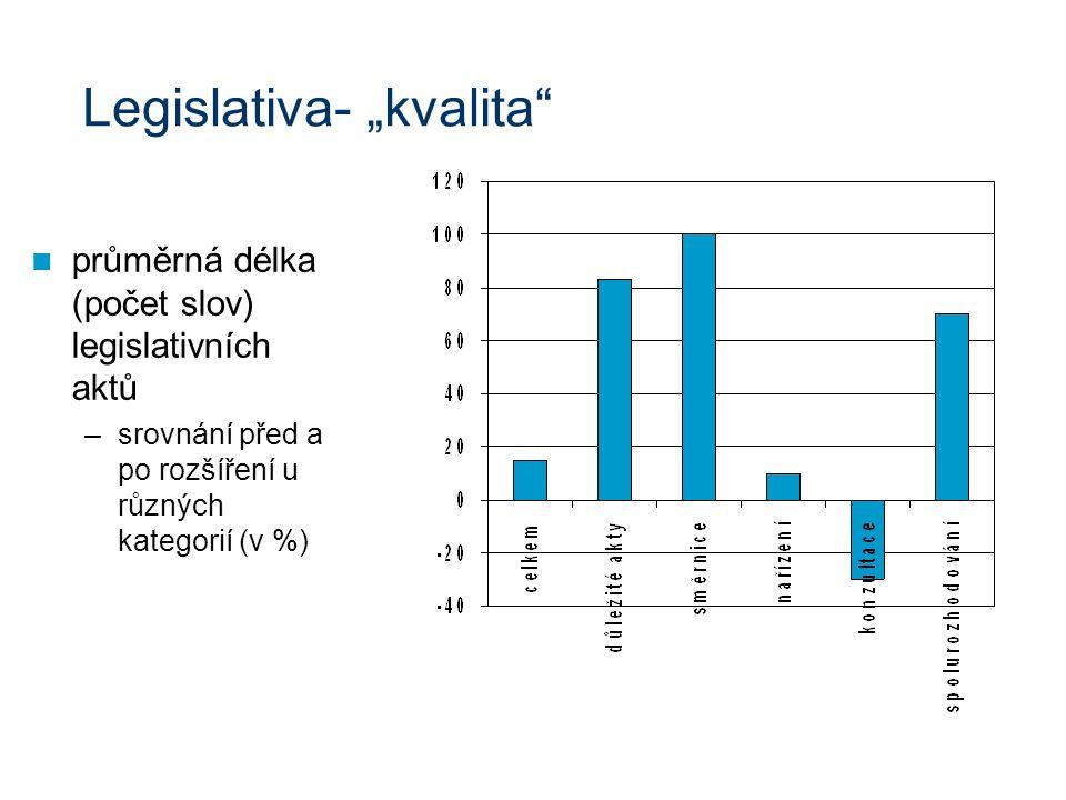 """Legislativa- """"kvalita průměrná délka (počet slov) legislativních aktů –srovnání před a po rozšíření u různých kategorií (v %)"""