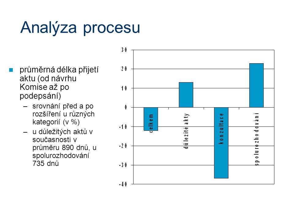 průměrná délka přijetí aktu (od návrhu Komise až po podepsání) –srovnání před a po rozšíření u různých kategorií (v %) –u důležitých aktů v současnosti v průměru 890 dnů, u spolurozhodování 735 dnů Analýza procesu