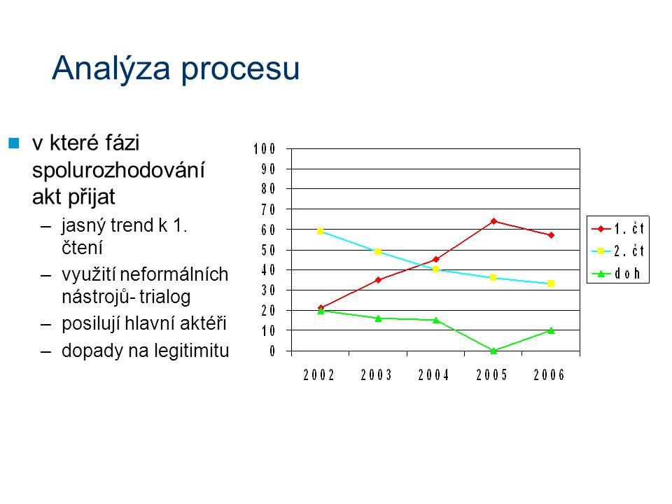 v které fázi spolurozhodování akt přijat –jasný trend k 1.