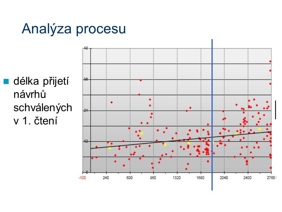 Analýza procesu délka přijetí návrhů schválených v 1. čtení