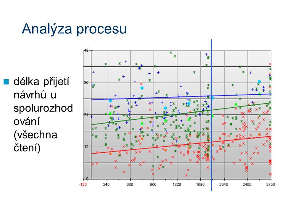 Analýza procesu délka přijetí návrhů u spolurozhod ování (všechna čtení)