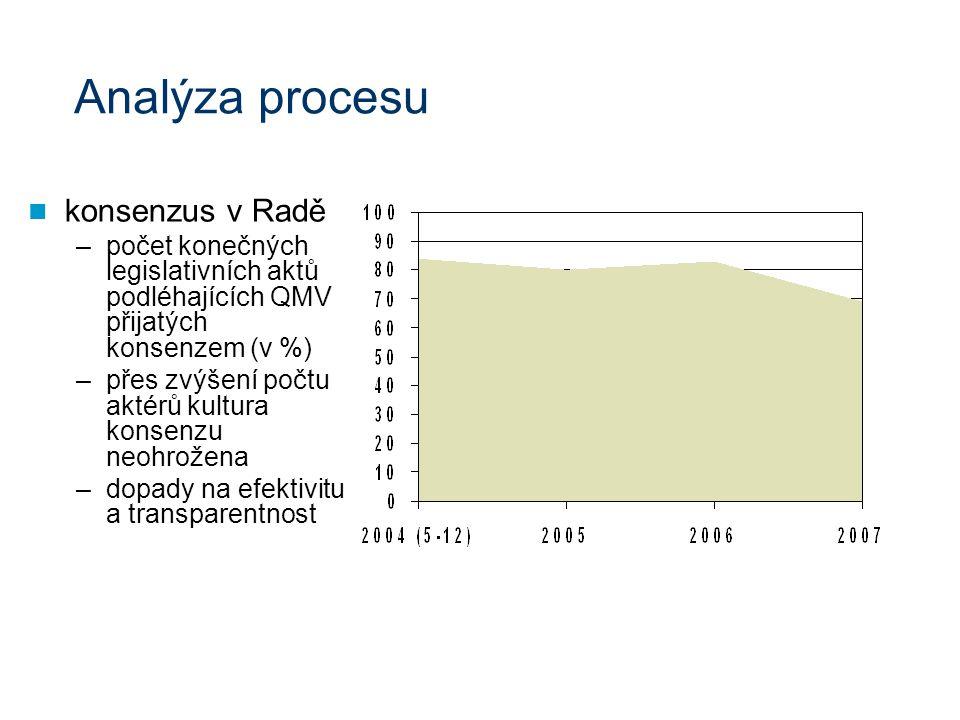 Analýza procesu konsenzus v Radě –počet konečných legislativních aktů podléhajících QMV přijatých konsenzem (v %) –přes zvýšení počtu aktérů kultura konsenzu neohrožena –dopady na efektivitu a transparentnost