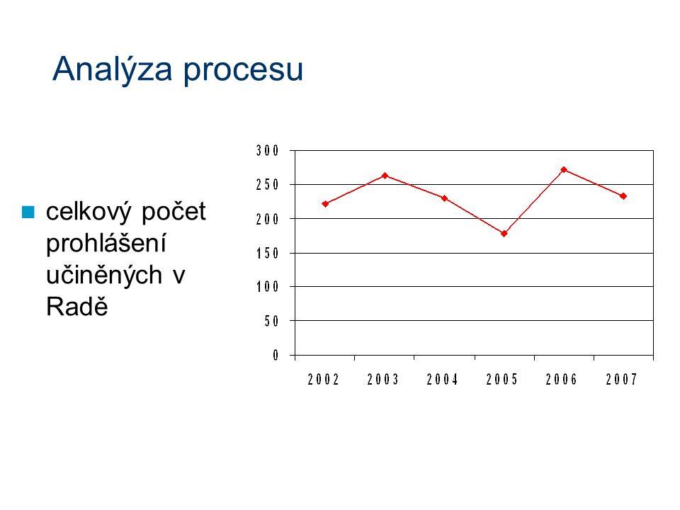Analýza procesu celkový počet prohlášení učiněných v Radě