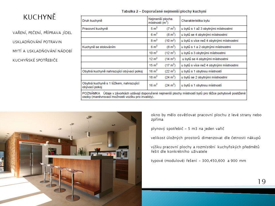 19 Bydlení 2 KUCHYNĚ VAŘENÍ, PEČENÍ, PŘÍPRAVA JÍDEL USKLADŇOVÁNÍ POTRAVIN MYTÍ A USKLADŇOVÁNÍ NÁDOBÍ KUCHYŇSKÉ SPOTŘEBIČE okno by mělo osvětlovat prac