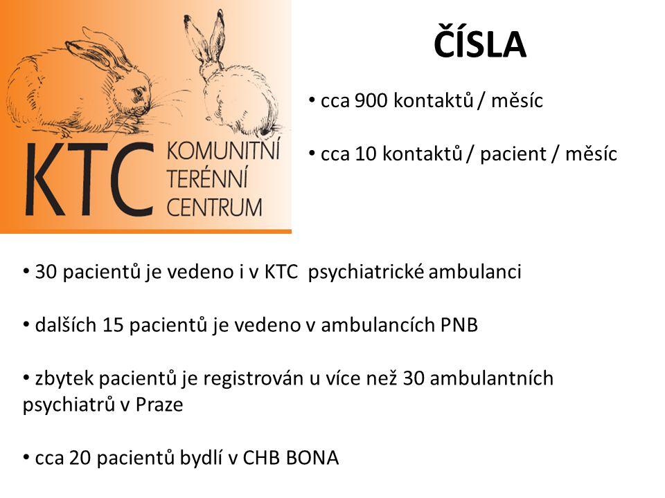 ČÍSLA cca 900 kontaktů / měsíc cca 10 kontaktů / pacient / měsíc 30 pacientů je vedeno i v KTC psychiatrické ambulanci dalších 15 pacientů je vedeno v