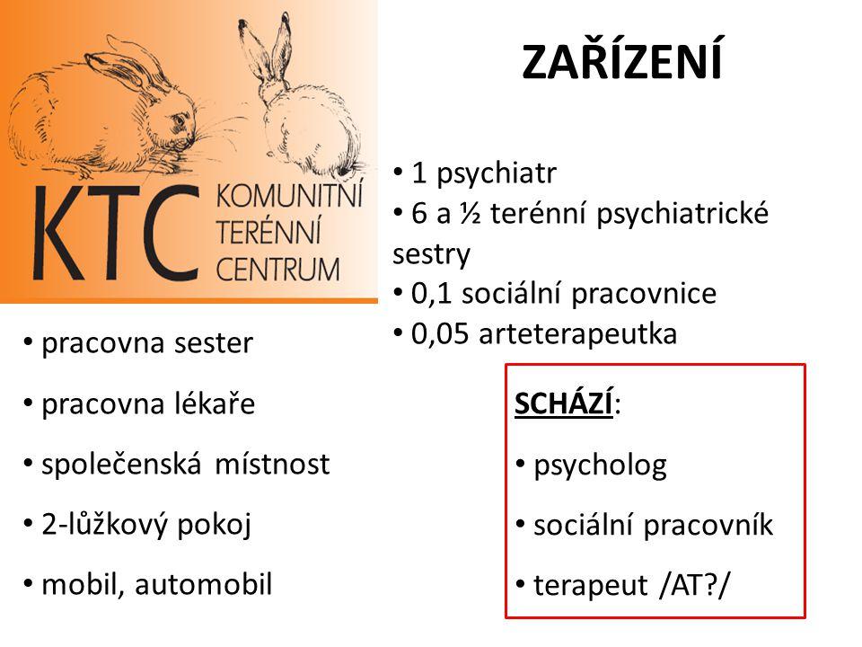ZAŘÍZENÍ 1 psychiatr 6 a ½ terénní psychiatrické sestry 0,1 sociální pracovnice 0,05 arteterapeutka pracovna sester pracovna lékaře společenská místno