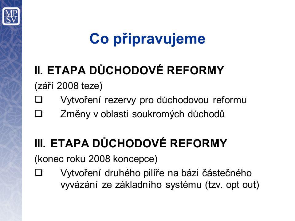 Co připravujeme II. ETAPA DŮCHODOVÉ REFORMY (září 2008 teze)  Vytvoření rezervy pro důchodovou reformu  Změny v oblasti soukromých důchodů III. ETAP