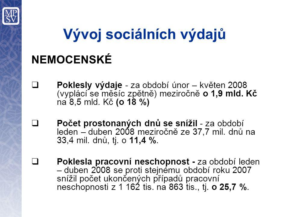 Vývoj sociálních výdajů NEMOCENSKÉ  Poklesly výdaje - za období únor – květen 2008 (vyplácí se měsíc zpětně) meziročně o 1,9 mld. Kč na 8,5 mld. Kč (