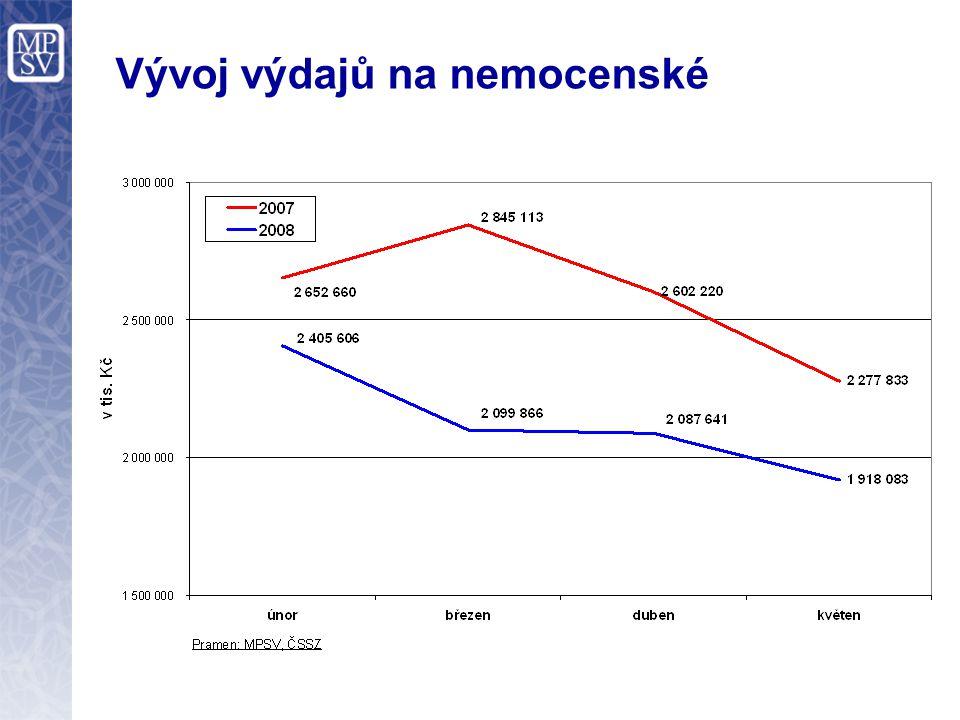 Vývoj sociálních výdajů STÁTNÍ SOCIÁLNÍ PODPORA Celkový počet vyplacených dávek poklesl (období leden – květen)  2006 13,5 miliónu  2007 12,5 miliónu  2008 8,5 miliónu (meziročně pokles o 4 mil., tj.