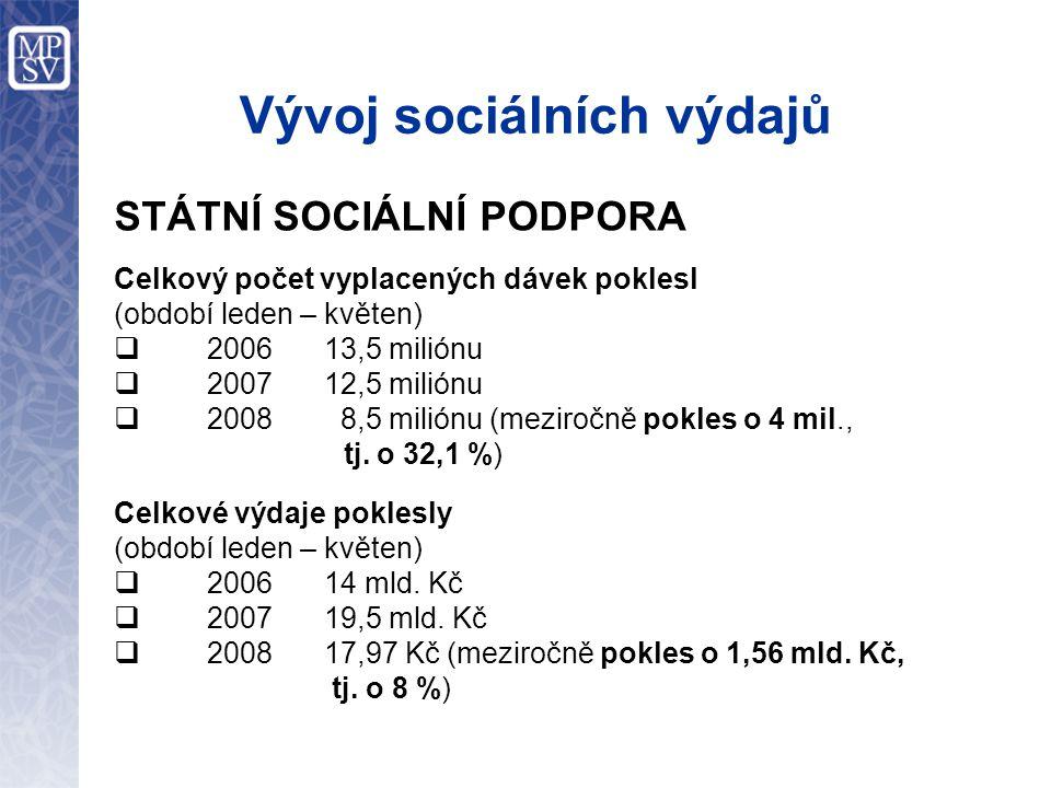Vývoj sociálních výdajů STÁTNÍ SOCIÁLNÍ PODPORA Celkový počet vyplacených dávek poklesl (období leden – květen)  2006 13,5 miliónu  2007 12,5 milión