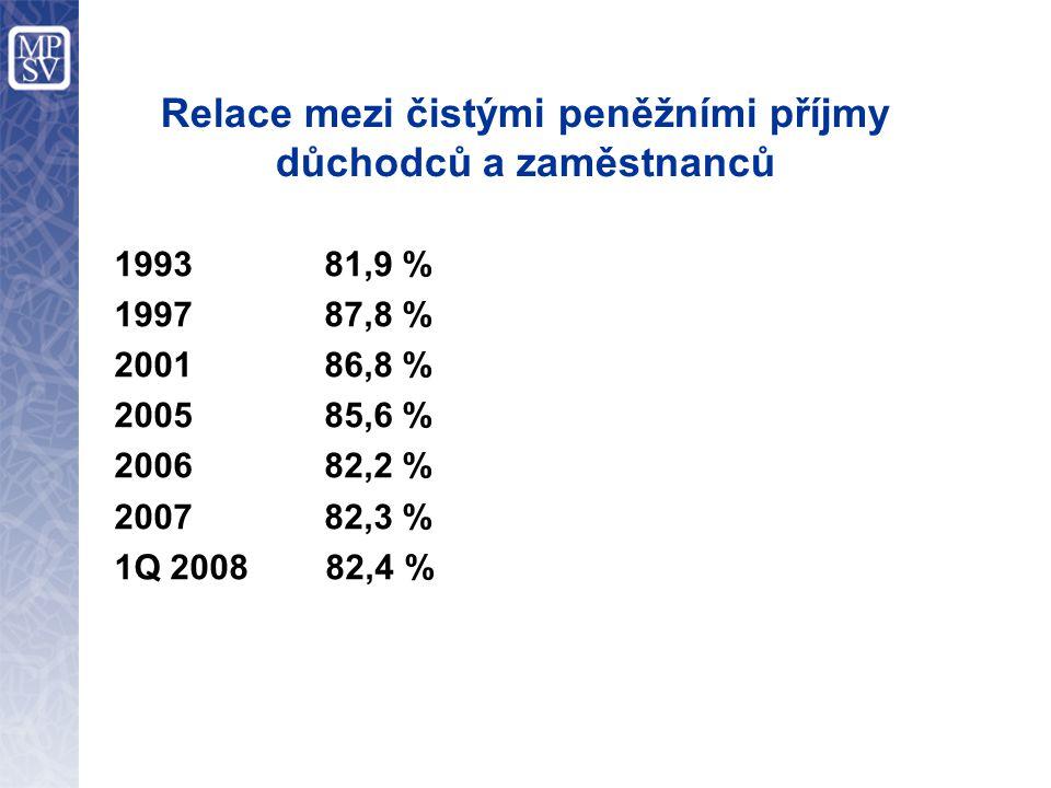 Relace mezi čistými peněžními příjmy důchodců a zaměstnanců 1993 81,9 % 1997 87,8 % 2001 86,8 % 2005 85,6 % 2006 82,2 % 2007 82,3 % 1Q 2008 82,4 %