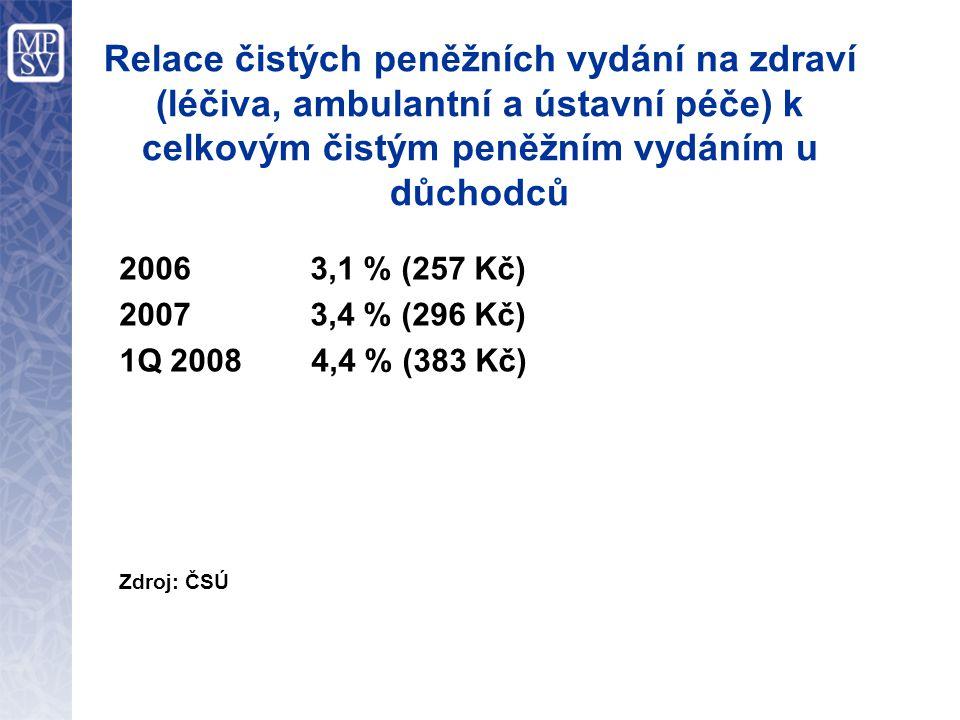 Relace čistých peněžních vydání na zdraví (léčiva, ambulantní a ústavní péče) k celkovým čistým peněžním vydáním u důchodců 2006 3,1 % (257 Kč) 2007 3,4 % (296 Kč) 1Q 20084,4 % (383 Kč) Zdroj: ČSÚ