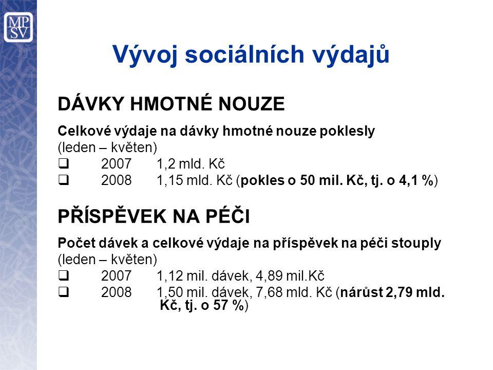 Vývoj sociálních výdajů DÁVKY HMOTNÉ NOUZE Celkové výdaje na dávky hmotné nouze poklesly (leden – květen)  2007 1,2 mld.