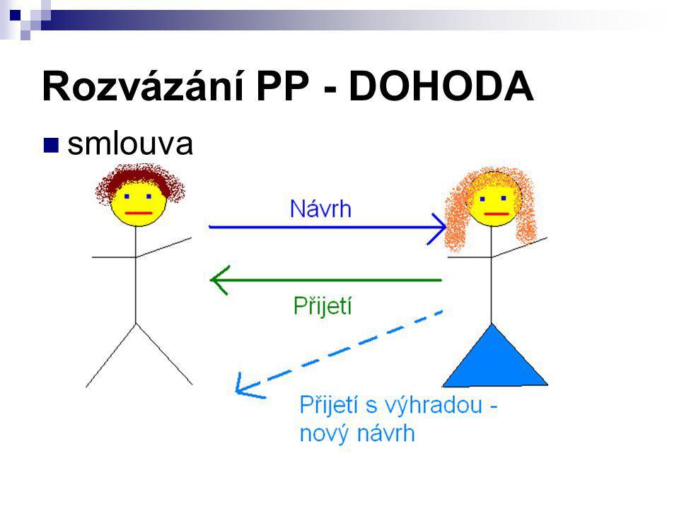 Rozvázání PP - DOHODA smlouva