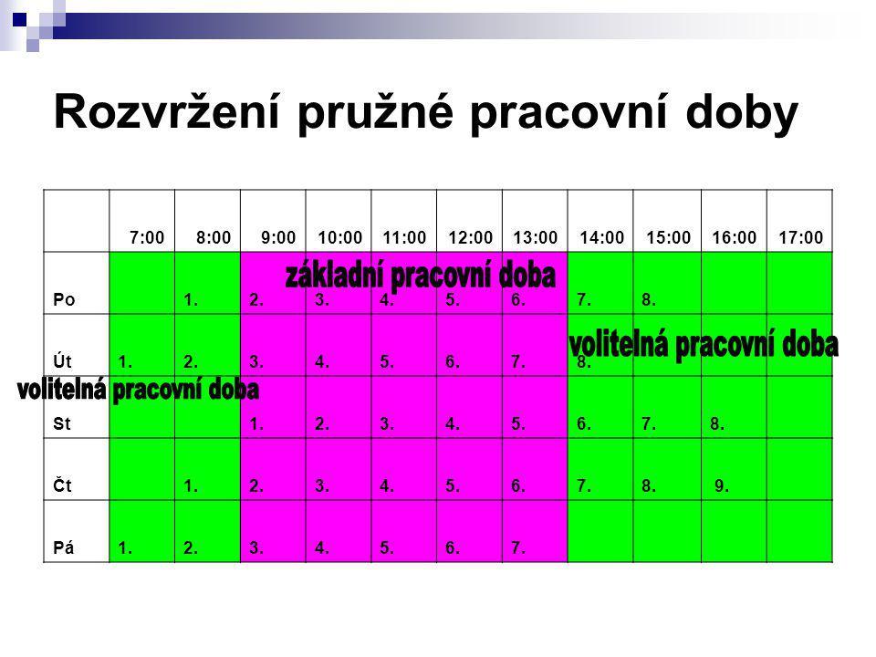 Rozvržení pružné pracovní doby 7:008:009:0010:0011:0012:0013:0014:0015:0016:0017:00 Po 1.2.3.4.5.6.7.8. Út1.2.3.4.5.6.7.8. St 1.2.3.4.5.6.7.8. Čt 1.2.