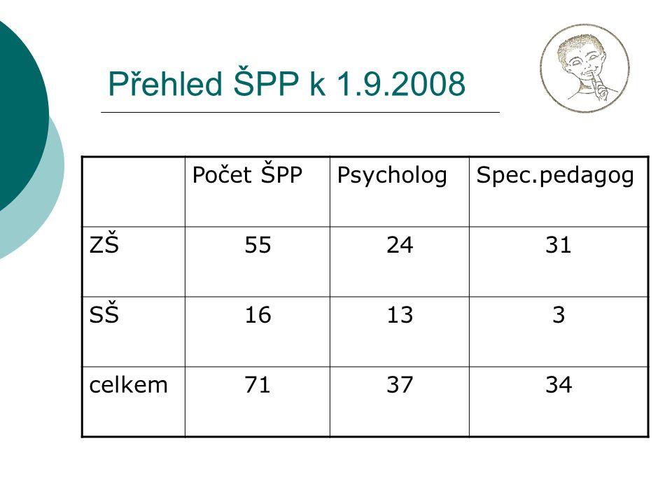 Přehled ŠPP k 1.9.2008 Počet ŠPPPsychologSpec.pedagog ZŠ552431 SŠ16133 celkem713734