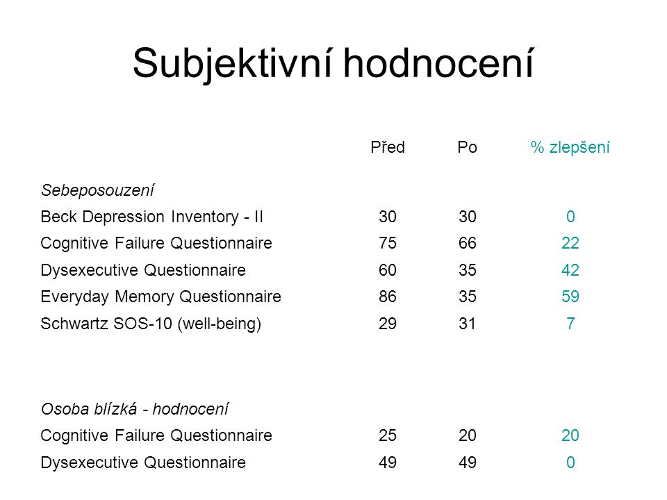 Subjektivní hodnocení PředPo% zlepšení Sebeposouzení Beck Depression Inventory - II30 0 Cognitive Failure Questionnaire756622 Dysexecutive Questionnai