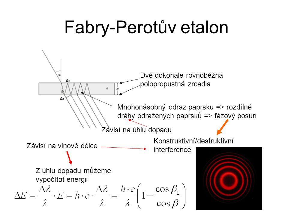 Fabry-Perotův etalon Dvě dokonale rovnoběžná polopropustná zrcadla Mnohonásobný odraz paprsku => rozdílné dráhy odražených paprsků => fázový posun Kon