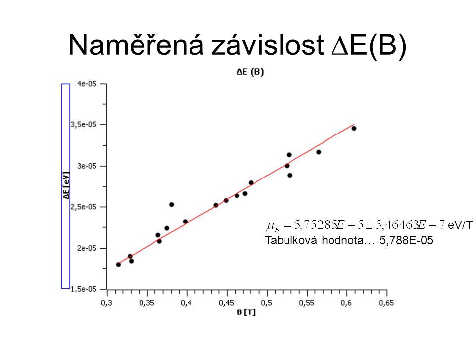 Naměřená závislost ∆E(B) eV/T Tabulková hodnota… 5,788E-05