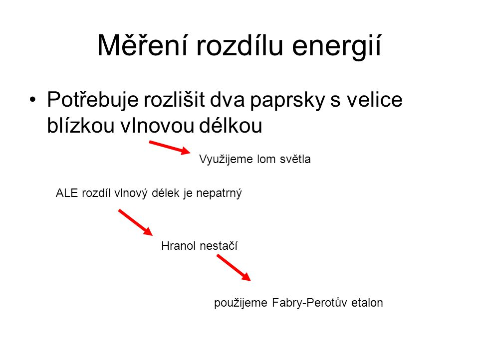 Fabry-Perotův etalon Dvě dokonale rovnoběžná polopropustná zrcadla Mnohonásobný odraz paprsku => rozdílné dráhy odražených paprsků => fázový posun Konstruktivní/destruktivní interference Závisí na vlnové délce Z úhlu dopadu můžeme vypočítat energii Závisí na úhlu dopadu