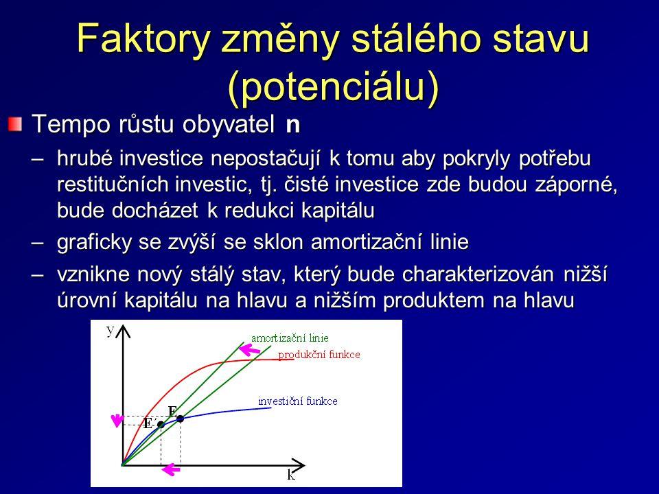Faktory změny stálého stavu (potenciálu) Technologický pokrok –veškerý růst produktu, který nepřipadá na růst K a L (tj.