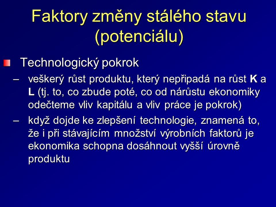 Faktory změny stálého stavu (potenciálu) produkční funkce se tedy posune na vyšší úroveň (viz.