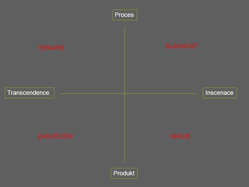 TranscendenceInscenace Proces Produkt TERAPIE SLAVNOST ZASVĚCENÍMAGIE