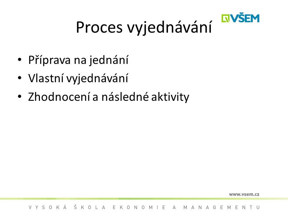 Proces vyjednávání Příprava na jednání Vlastní vyjednávání Zhodnocení a následné aktivity
