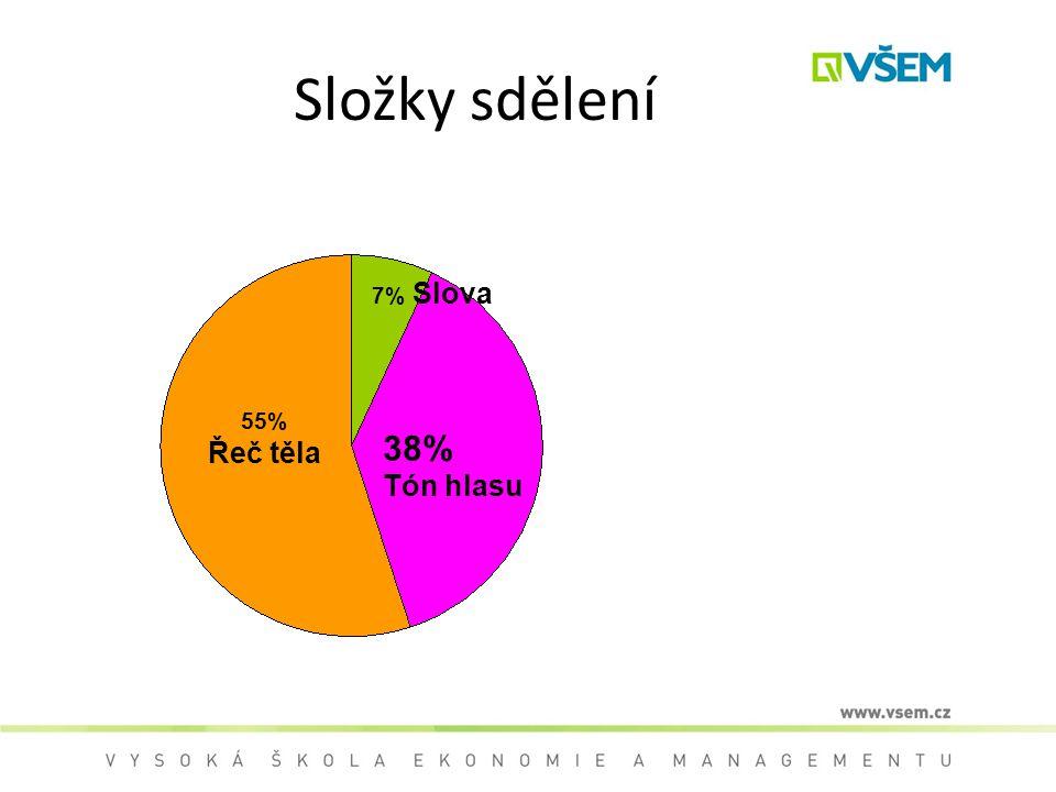 Složky sdělení 55% Řeč těla 7% Slova 38% Tón hlasu