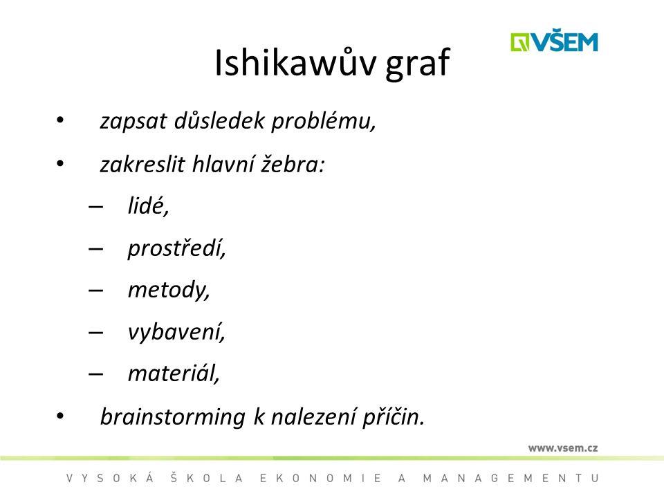 Ishikawův graf zapsat důsledek problému, zakreslit hlavní žebra: – lidé, – prostředí, – metody, – vybavení, – materiál, brainstorming k nalezení příčin.