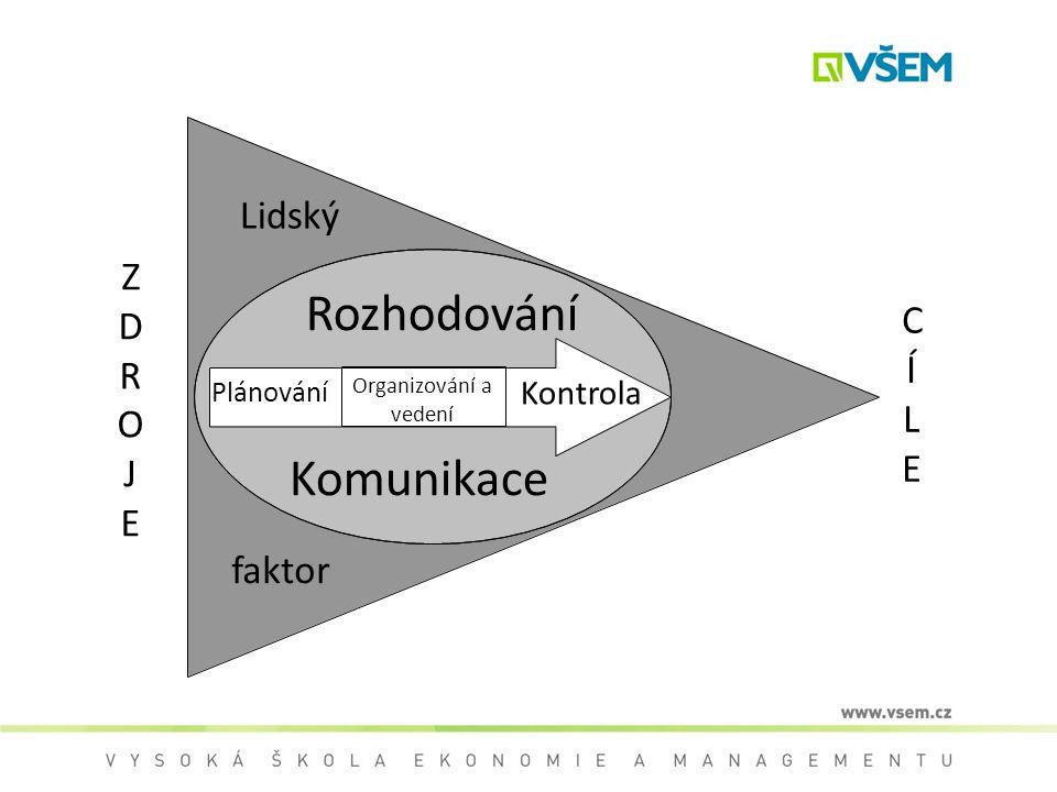 Plánování Organizování a vedení Kontrola Rozhodování Komunikace Lidský faktor ZDROJEZDROJE CÍLECÍLE