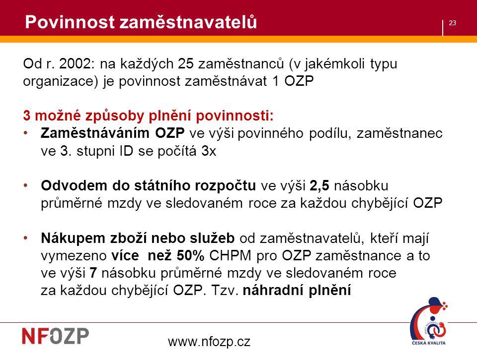 23 Od r. 2002: na každých 25 zaměstnanců (v jakémkoli typu organizace) je povinnost zaměstnávat 1 OZP 3 možné způsoby plnění povinnosti: Zaměstnáváním