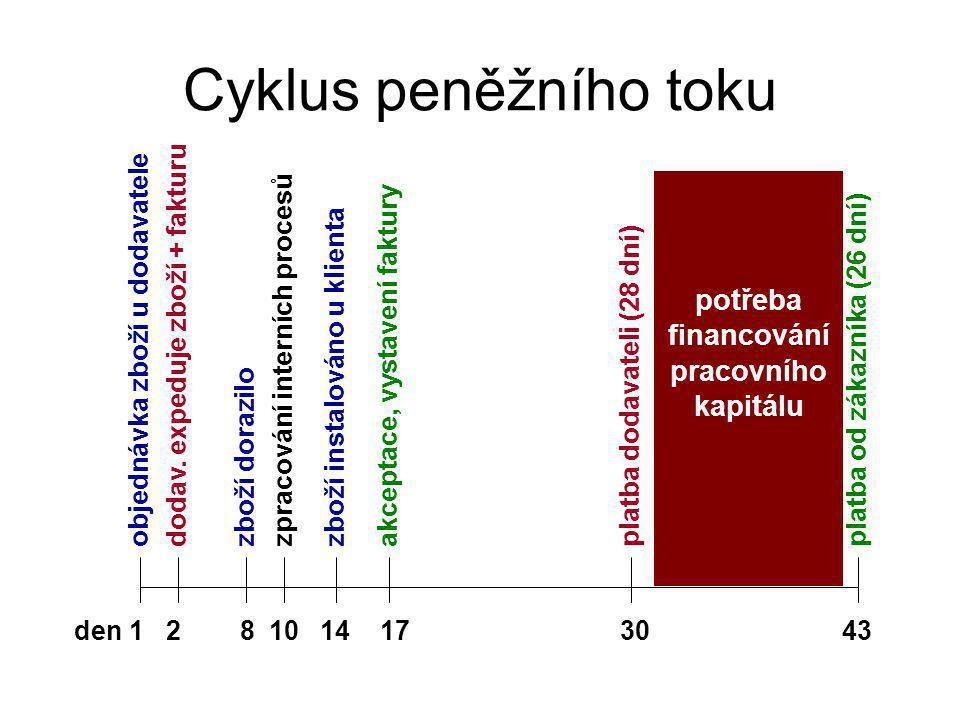 den 1 2 8 10 14 17 3043 Cyklus peněžního toku objednávka zboží u dodavateledodav.