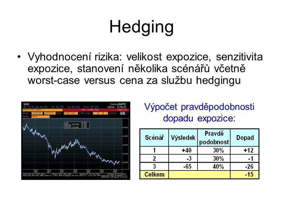 Hedging Vyhodnocení rizika: velikost expozice, senzitivita expozice, stanovení několika scénářů včetně worst-case versus cena za službu hedgingu Výpočet pravděpodobnosti dopadu expozice: