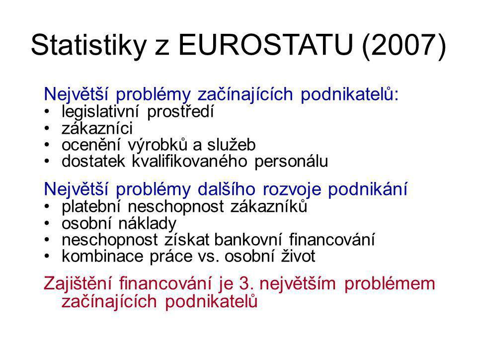 Statistiky z EUROSTATU (2007) Největší problémy začínajících podnikatelů: legislativní prostředí zákazníci ocenění výrobků a služeb dostatek kvalifikovaného personálu Největší problémy dalšího rozvoje podnikání platební neschopnost zákazníků osobní náklady neschopnost získat bankovní financování kombinace práce vs.