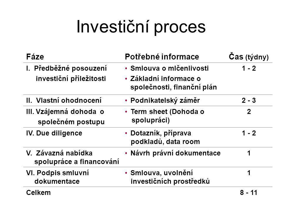 Investiční proces FázePotřebné informaceČas (týdny) I.