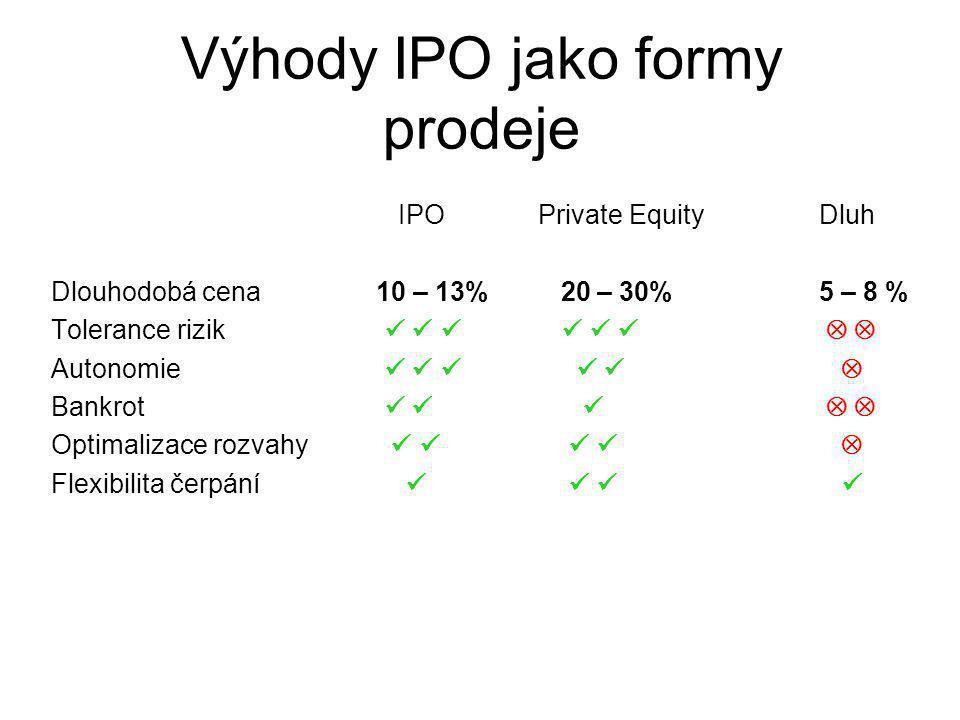 Výhody IPO jako formy prodeje IPO Private Equity Dluh Dlouhodobá cena 10 – 13% 20 – 30% 5 – 8 % Tolerance rizik   Autonomie  Bankrot   Optimalizace rozvahy  Flexibilita čerpání